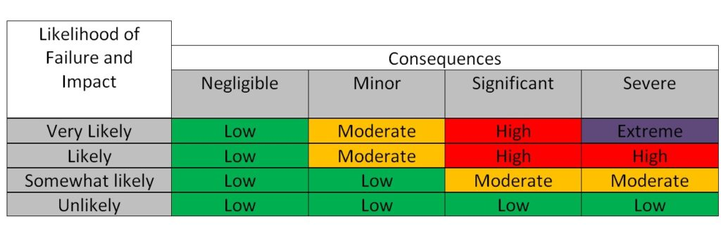 ISA Risk Rating Matrix